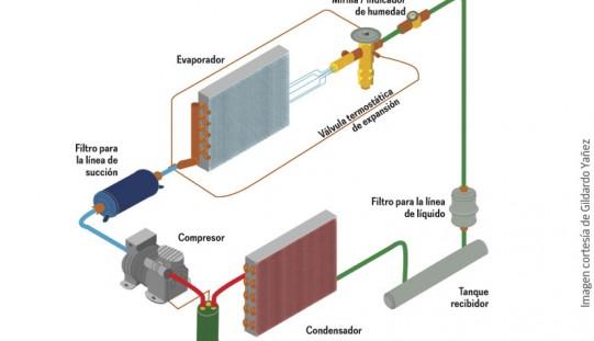 Instalación de un filtro deshidratador