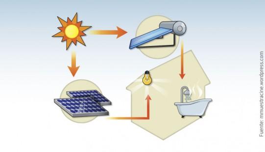 ¿Conoces los beneficios de la calefacción solar?